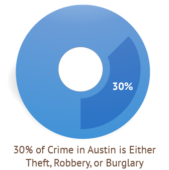 30 percent of crime is theft